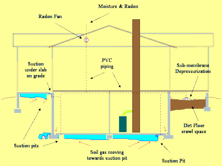 Reducing Basement Moisture With Radon Mitigation System That Uses - Radon in basements